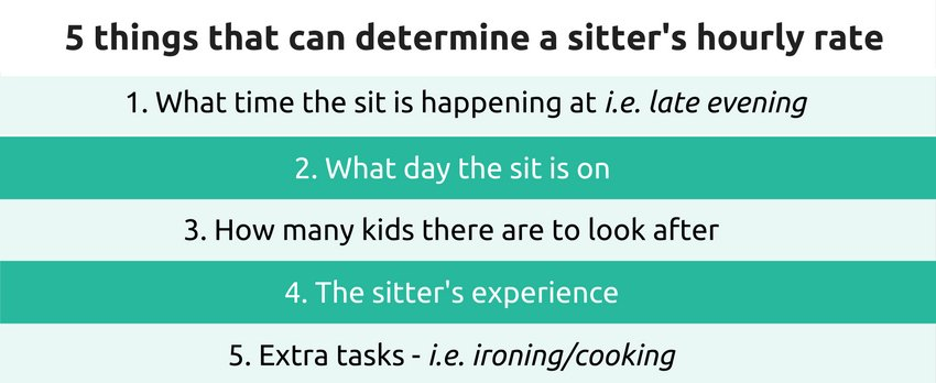 Image of 5 things that determine a sitter's hourly rate